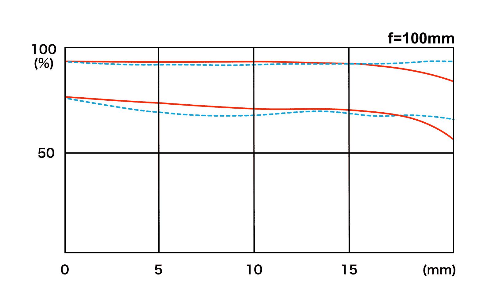 Tokina Firin 100mm F2.8 FE Macro MTF Chart.png