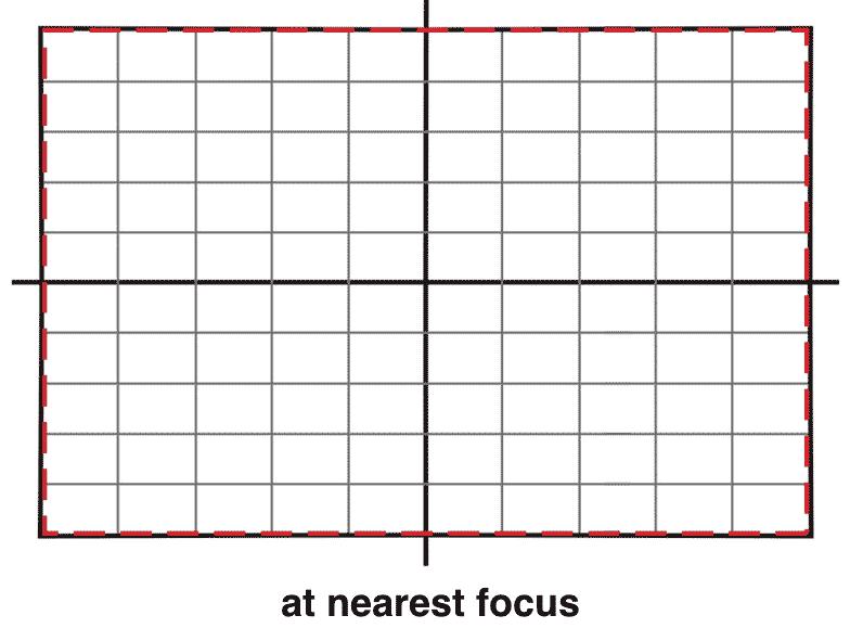 Tokina Firin 100mm F2.8 FE Macro Lens Distortion Curve at Nearest Focus.png